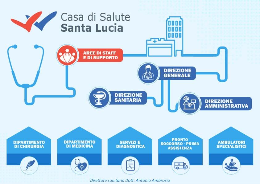 STRUTTURA ORGANIZZATIVA - Casa di Salute Santa Lucia